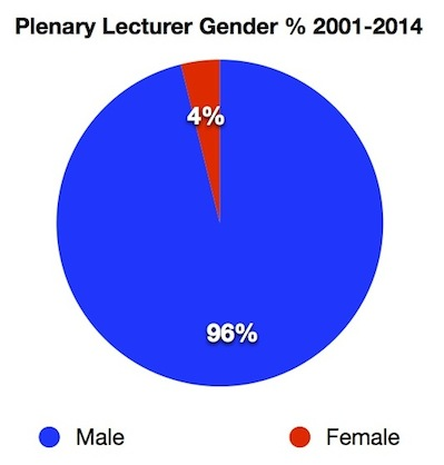 BBOCS Plenary Lecturer Gender ratio 2001-2014